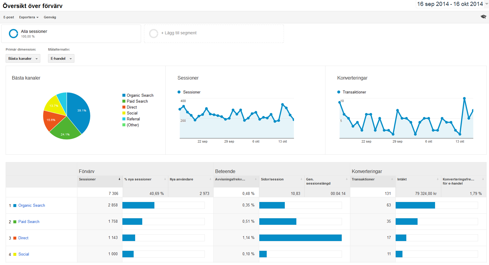 Google Analytics E-commerce och Starweb
