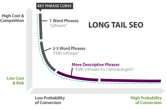 Long tail SEO graf