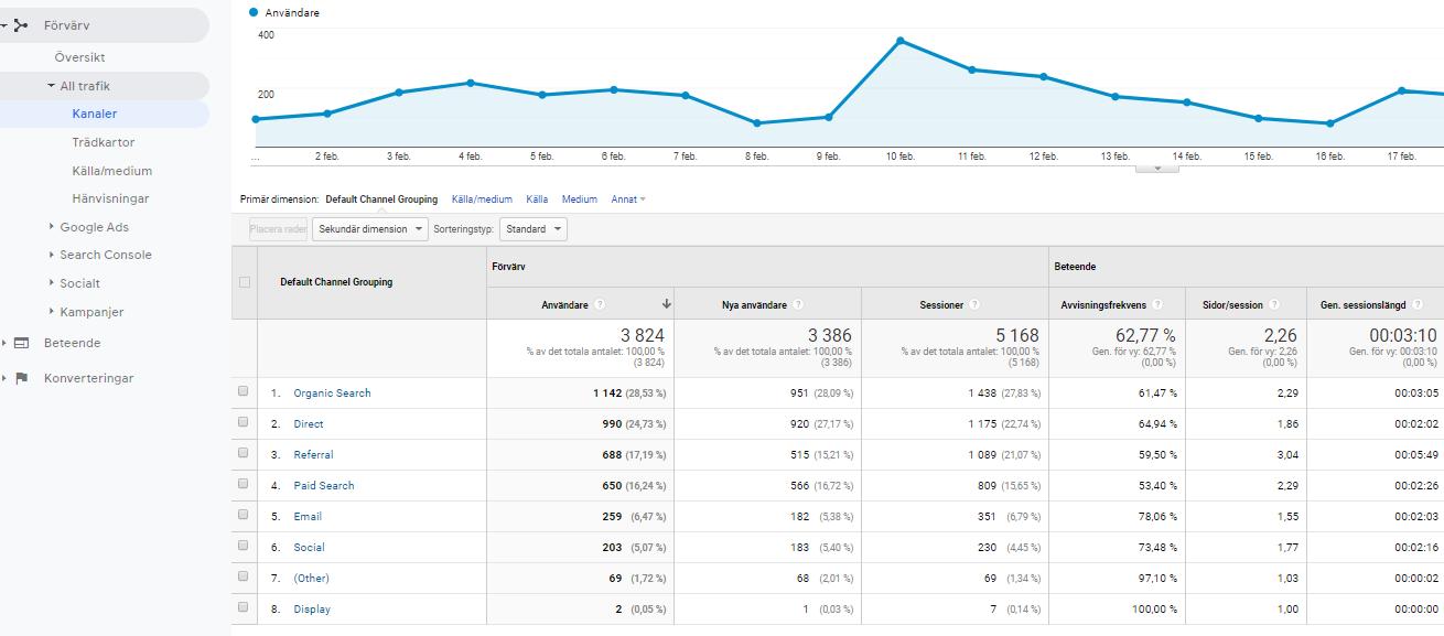 Google analytics - kanaler