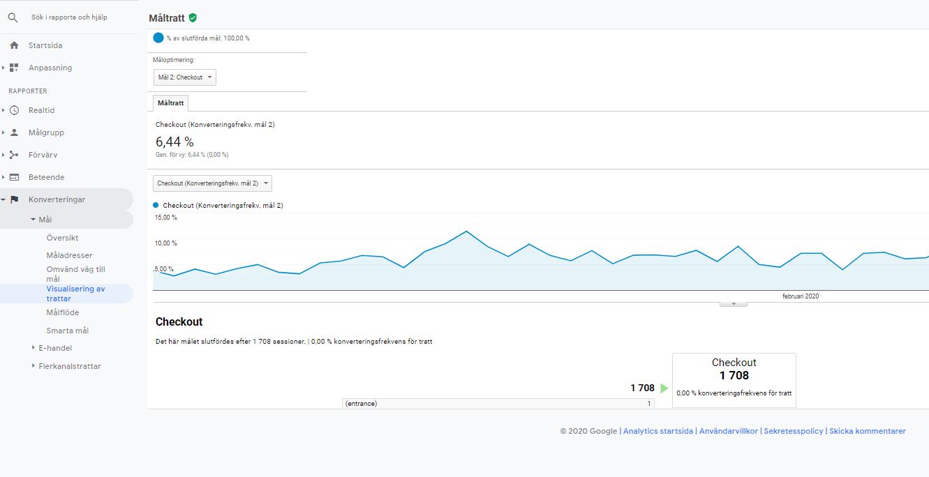 Google analytics - Trattvisuallisering