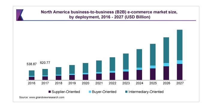 b2b e-handel statistik